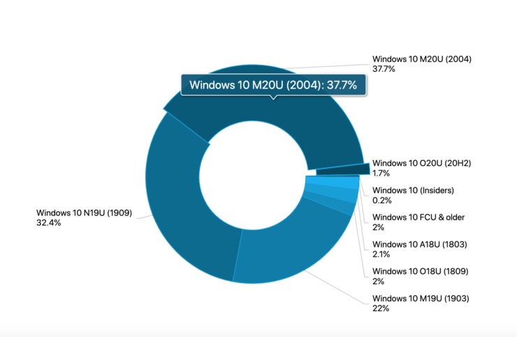 windows 10 2004 adoption rate