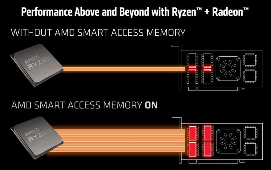 AMD Smart Access Memory Support For Ryzen 3000 & Ryzen 4000 CPUs on MSI X570 Motherboard With NVIDIA GeForce RTX 30 GPUs _1