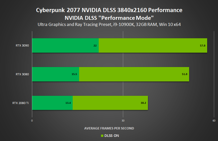 Cyberpunk 2077 NVIDIA GeForce RTX Official PC Performance benchmarks With Ray Tracing & DLSS on RTX 3090, RTX 3080, RTX 3070, RTX 3060 Ti _ 4K